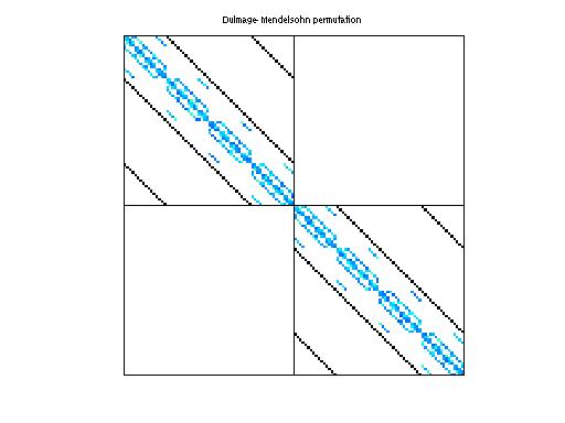 Dulmage-Mendelsohn Permutation of QCD/conf5_0-4x4-18