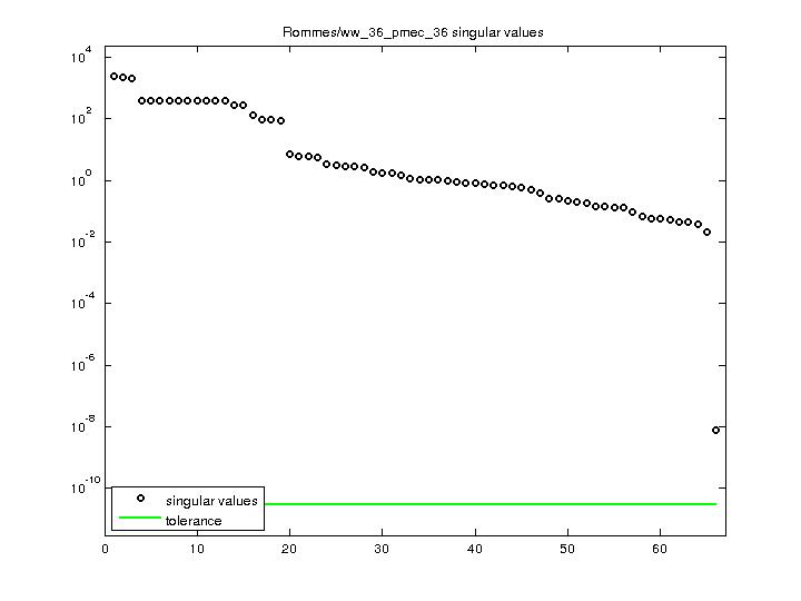 Singular Values of Rommes/ww_36_pmec_36