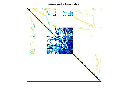 Dulmage-Mendelsohn Permutation of Rommes/ww_vref_6405