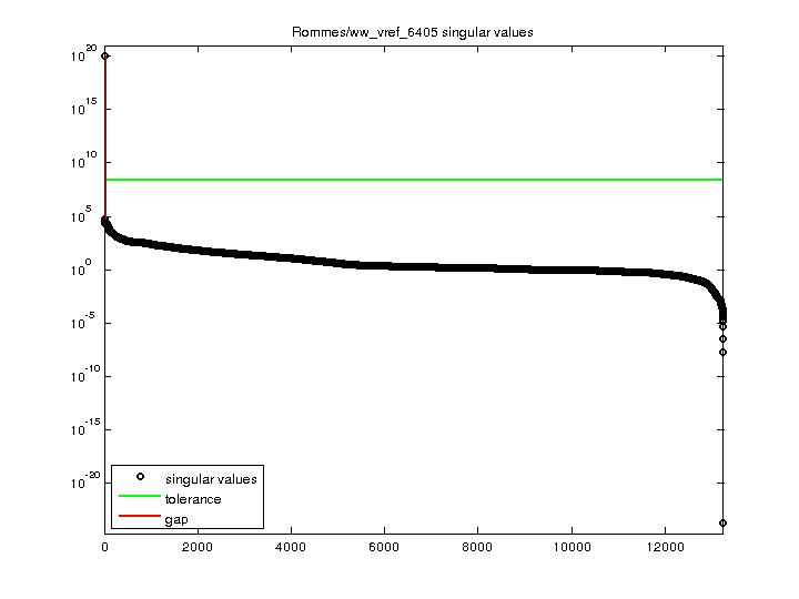 Singular Values of Rommes/ww_vref_6405