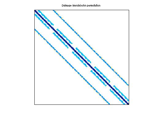Dulmage-Mendelsohn Permutation of Ronis/xenon1