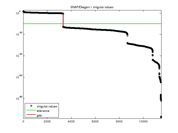 Singular Values of SNAP/Oregon-1
