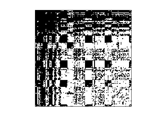 Nonzero Pattern of SNAP/Oregon-2