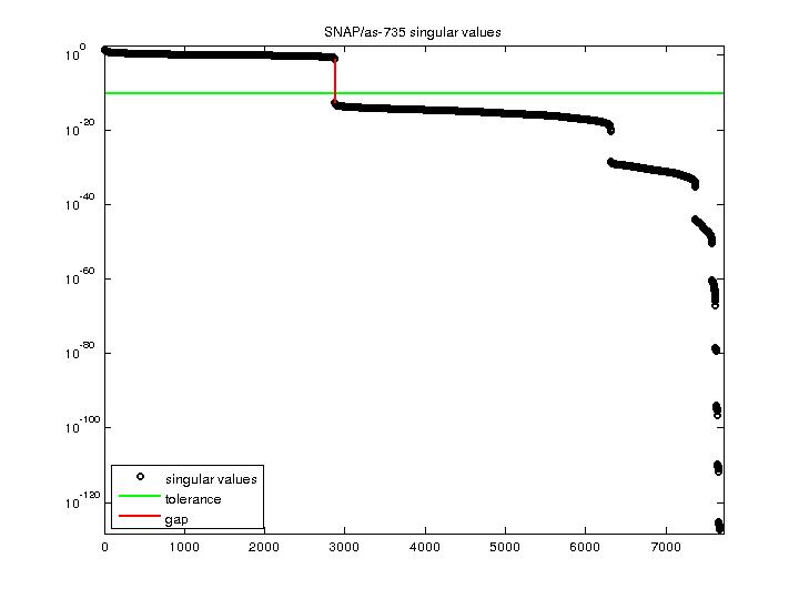 Singular Values of SNAP/as-735