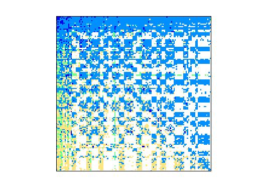 Nonzero Pattern of SNAP/as-caida