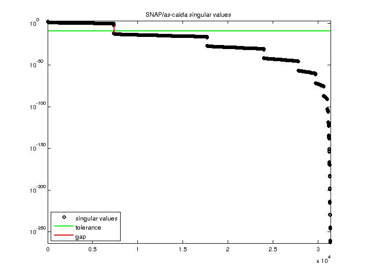Singular Values of SNAP/as-caida