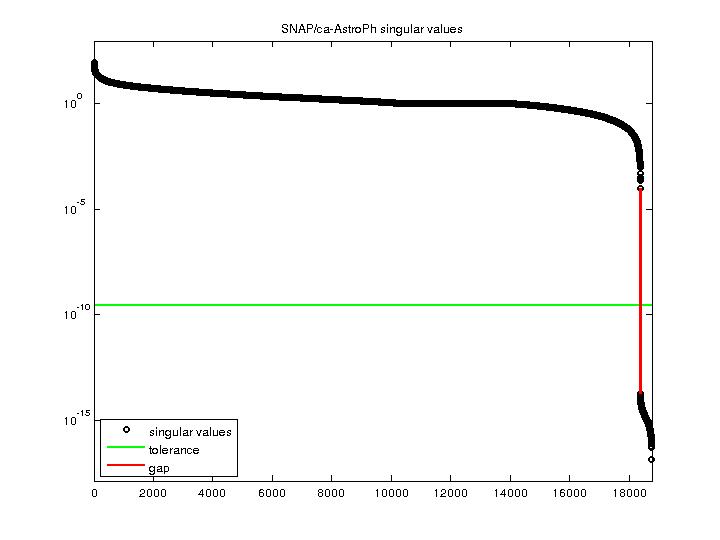 Singular Values of SNAP/ca-AstroPh
