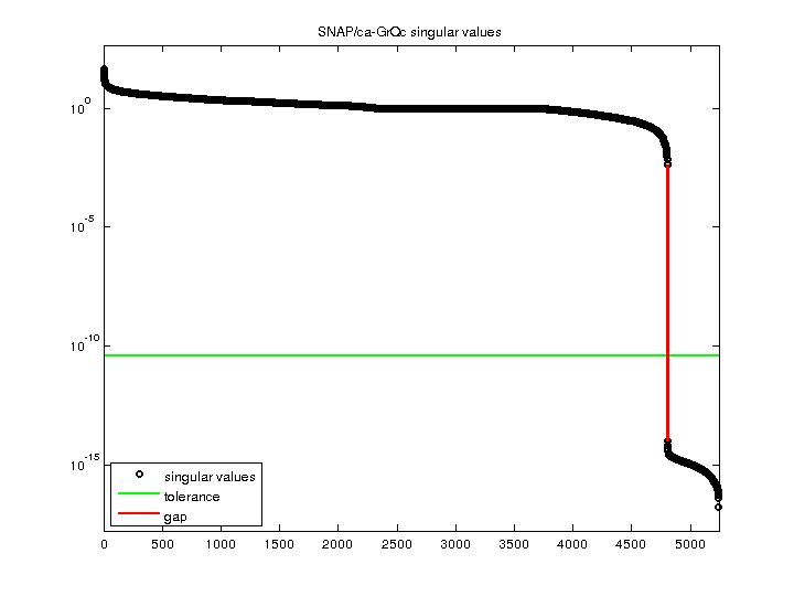 Singular Values of SNAP/ca-GrQc