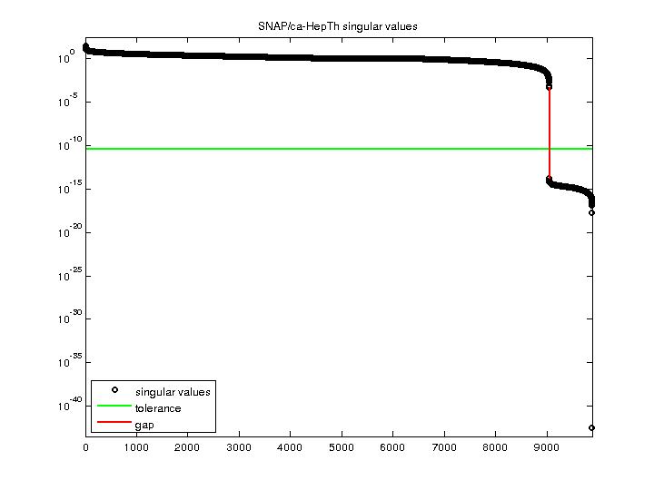 Singular Values of SNAP/ca-HepTh