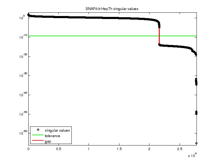 Singular Values of SNAP/cit-HepTh