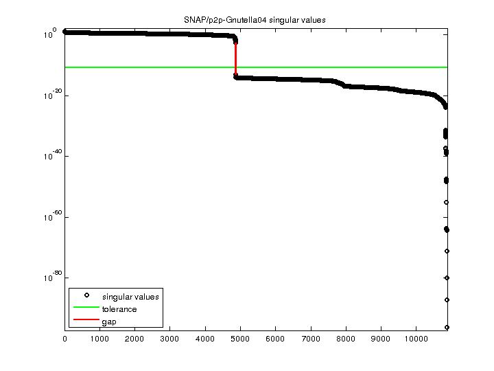 Singular Values of SNAP/p2p-Gnutella04
