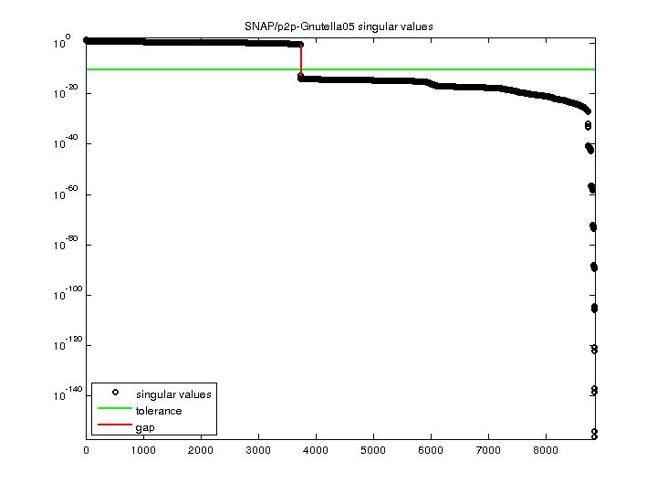 Singular Values of SNAP/p2p-Gnutella05