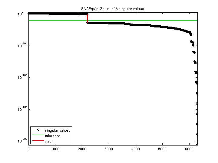 Singular Values of SNAP/p2p-Gnutella08