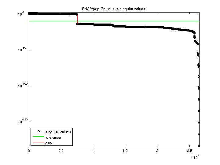 Singular Values of SNAP/p2p-Gnutella24