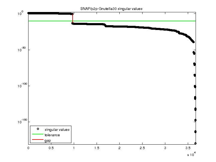 Singular Values of SNAP/p2p-Gnutella30