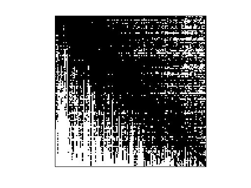 Nonzero Pattern of SNAP/wiki-Vote