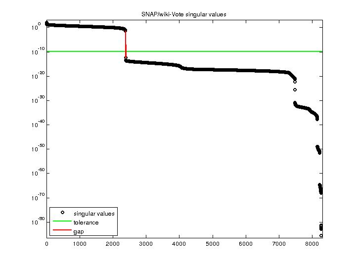 Singular Values of SNAP/wiki-Vote