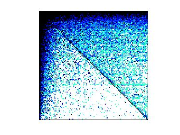 Nonzero Pattern of SNAP/wiki-talk-temporal