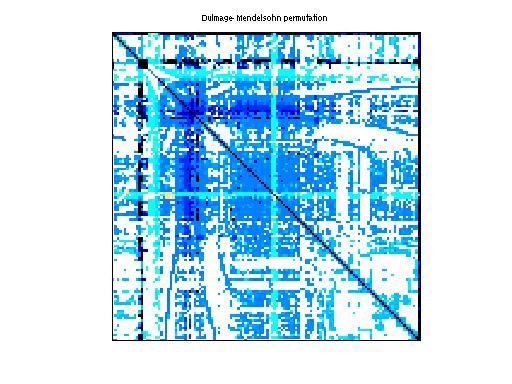 Dulmage-Mendelsohn Permutation of Sandia/ASIC_100k