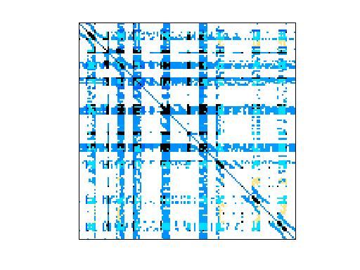 Nonzero Pattern of Sandia/ASIC_320k