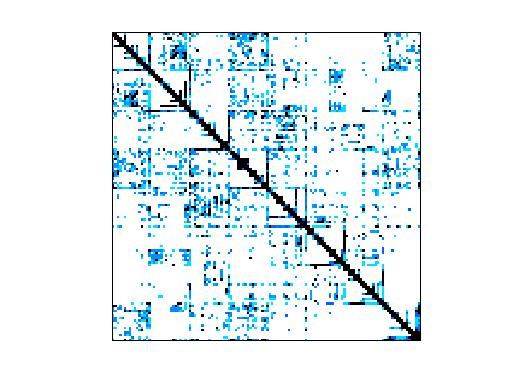Nonzero Pattern of Sandia/ASIC_320ks