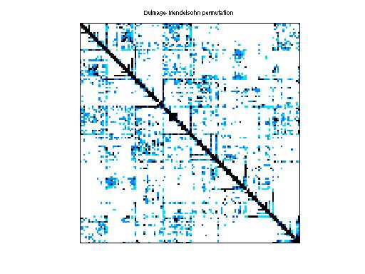 Dulmage-Mendelsohn Permutation of Sandia/ASIC_320ks