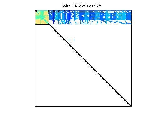 Dulmage-Mendelsohn Permutation of Sandia/ASIC_680k