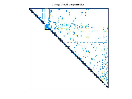 Dulmage-Mendelsohn Permutation of Sandia/adder_dcop_02