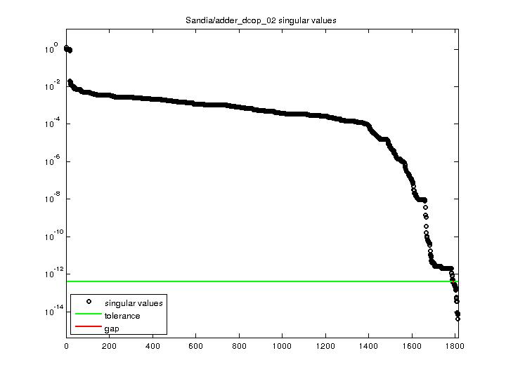 Singular Values of Sandia/adder_dcop_02