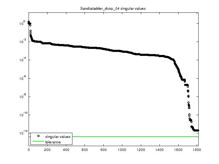 Singular Values of Sandia/adder_dcop_04