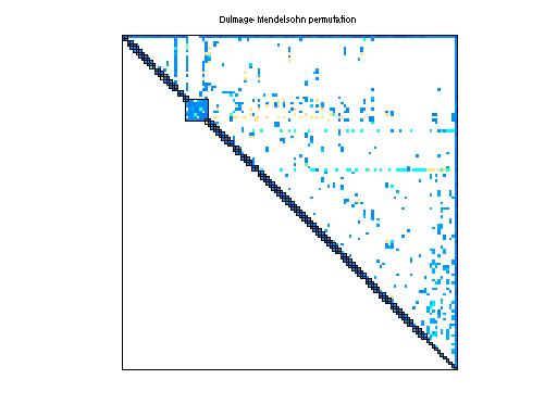 Dulmage-Mendelsohn Permutation of Sandia/adder_dcop_05