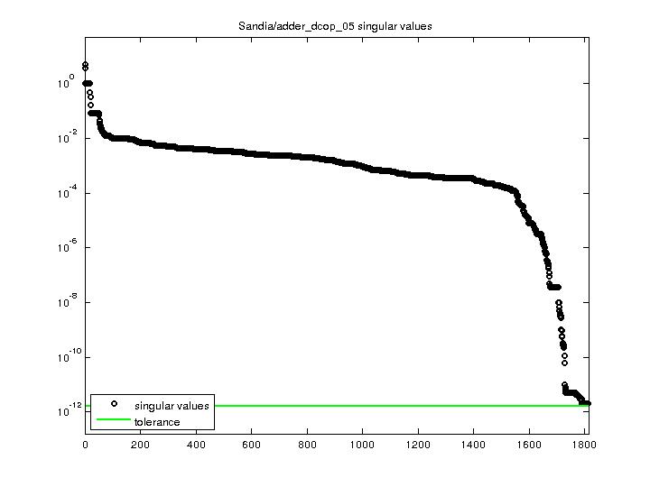 Singular Values of Sandia/adder_dcop_05