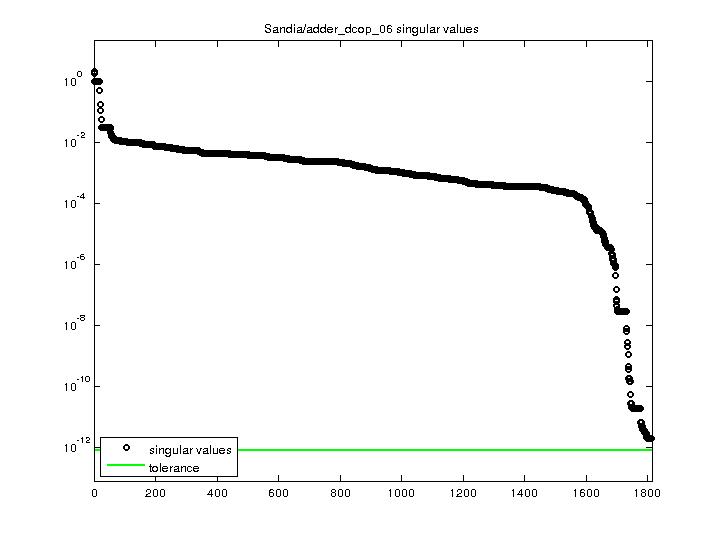 Singular Values of Sandia/adder_dcop_06