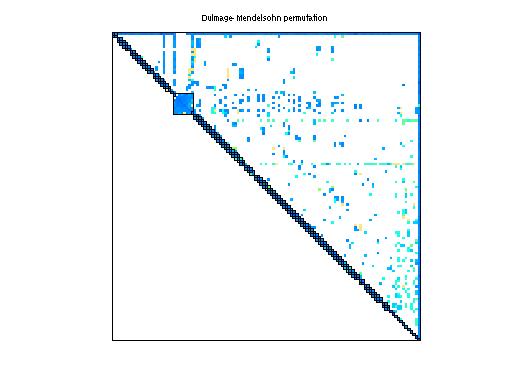 Dulmage-Mendelsohn Permutation of Sandia/adder_dcop_08