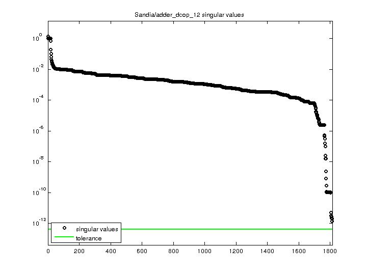 Singular Values of Sandia/adder_dcop_12