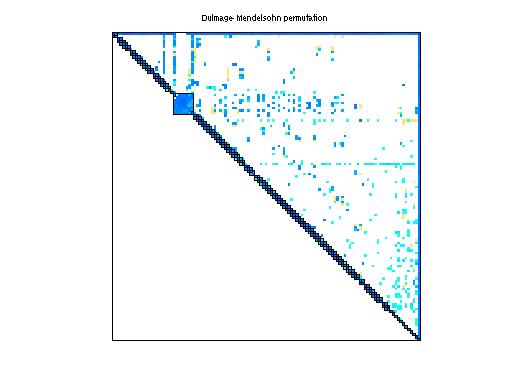 Dulmage-Mendelsohn Permutation of Sandia/adder_dcop_15