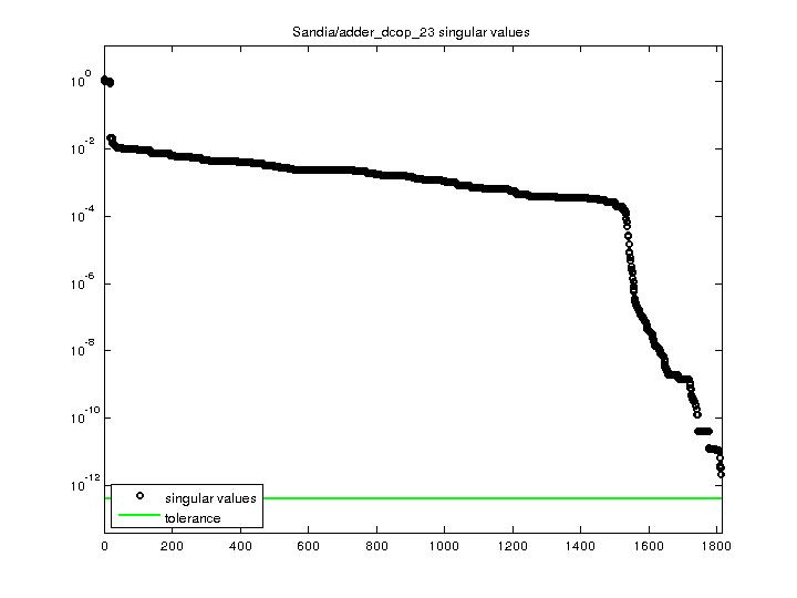 Singular Values of Sandia/adder_dcop_23