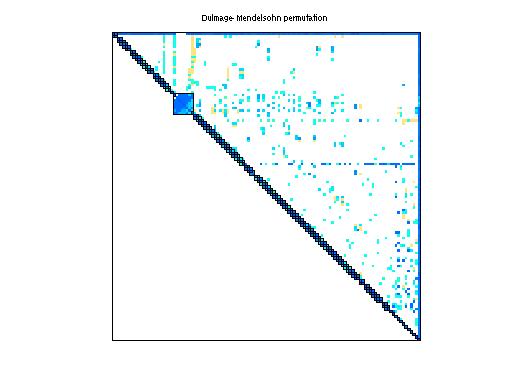 Dulmage-Mendelsohn Permutation of Sandia/adder_dcop_25