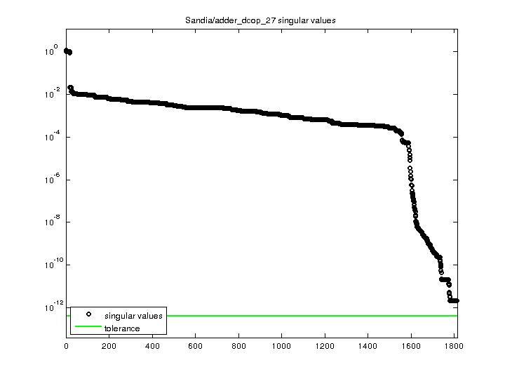 Singular Values of Sandia/adder_dcop_27