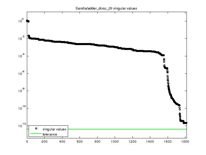 Singular Values of Sandia/adder_dcop_29