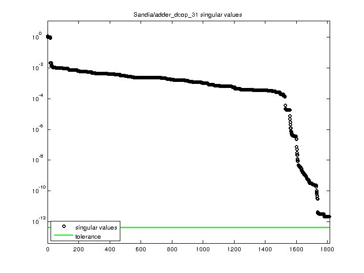 Singular Values of Sandia/adder_dcop_31