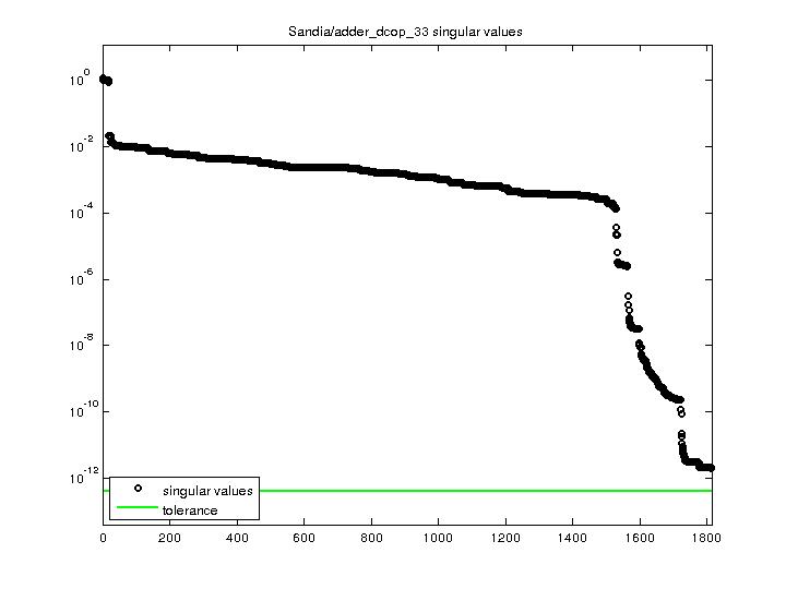 Singular Values of Sandia/adder_dcop_33
