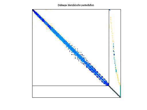 Dulmage-Mendelsohn Permutation of Schenk_IBMSDS/2D_54019_highK