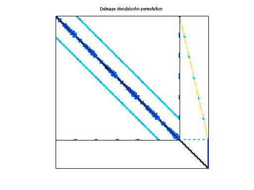 Dulmage-Mendelsohn Permutation of Schenk_IBMSDS/3D_28984_Tetra