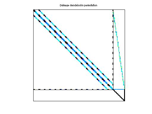 Dulmage-Mendelsohn Permutation of Schenk_IBMSDS/3D_51448_3D