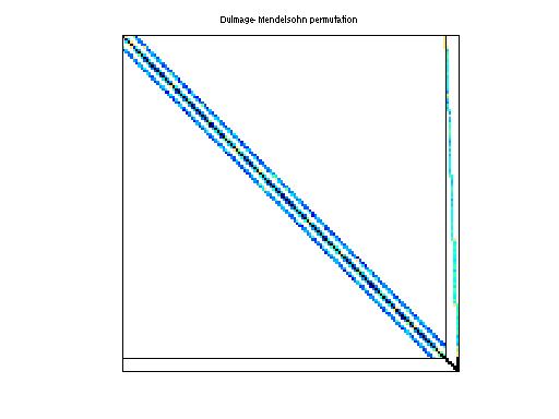 Dulmage-Mendelsohn Permutation of Schenk_IBMSDS/matrix_9