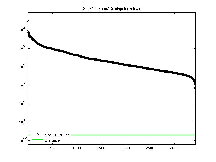 Singular Values of Shen/shermanACa
