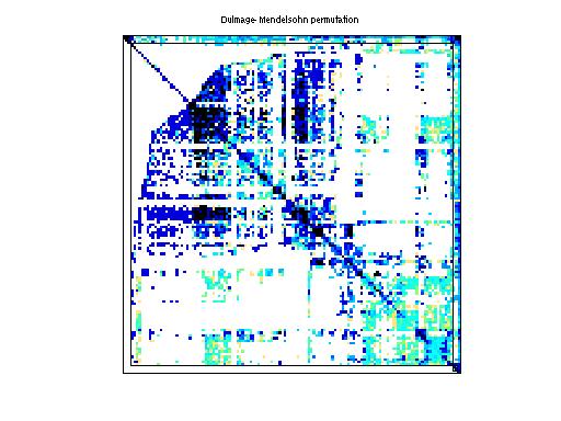 Dulmage-Mendelsohn Permutation of Shen/shermanACb