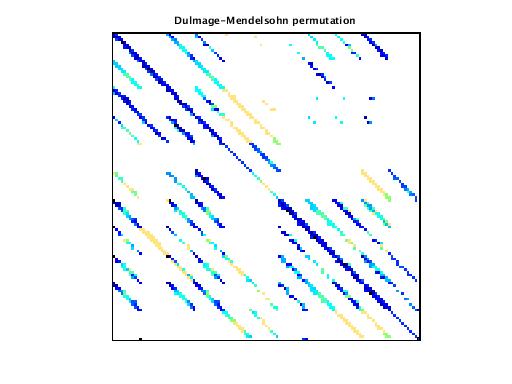 Dulmage-Mendelsohn Permutation of VDOL/orbitRaising_4