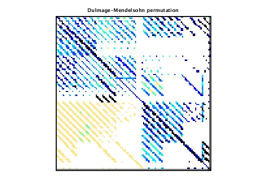 Dulmage-Mendelsohn Permutation of VDOL/spaceStation_12